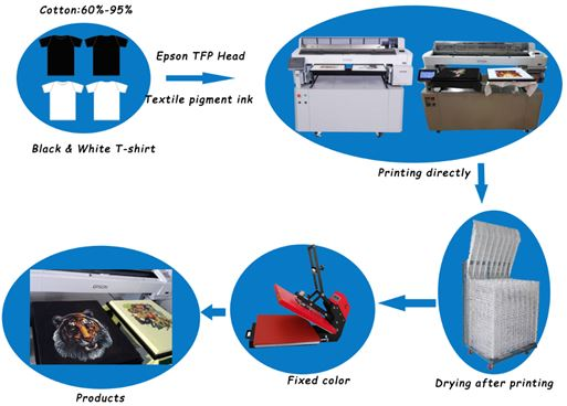Epson T-shirt Printer quotation