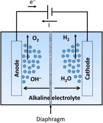 Alkaline electrolyte for hydrogen generation