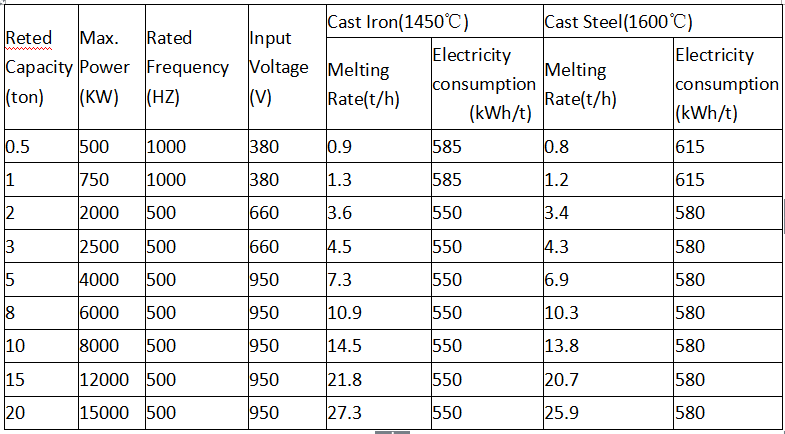 Technical Data of Medium Frequency Coreless Induction Melting Furnace for CAST IRON AND STEEL.png