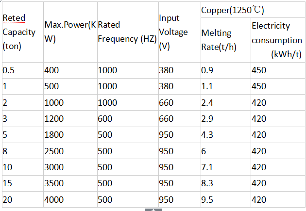 Technical Data of Medium Frequency Coreless Induction Melting Furnace for COPPER.png