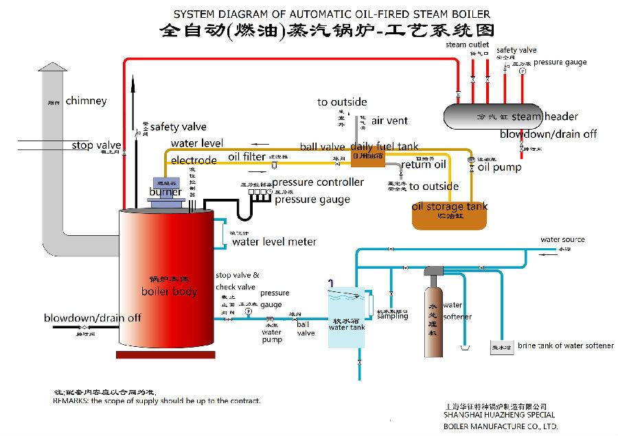 oil fired boiler.jpg