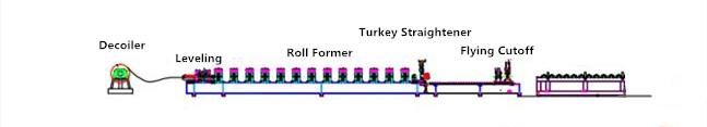 Flying Cutoff Roll Forming Machine Layout.jpg