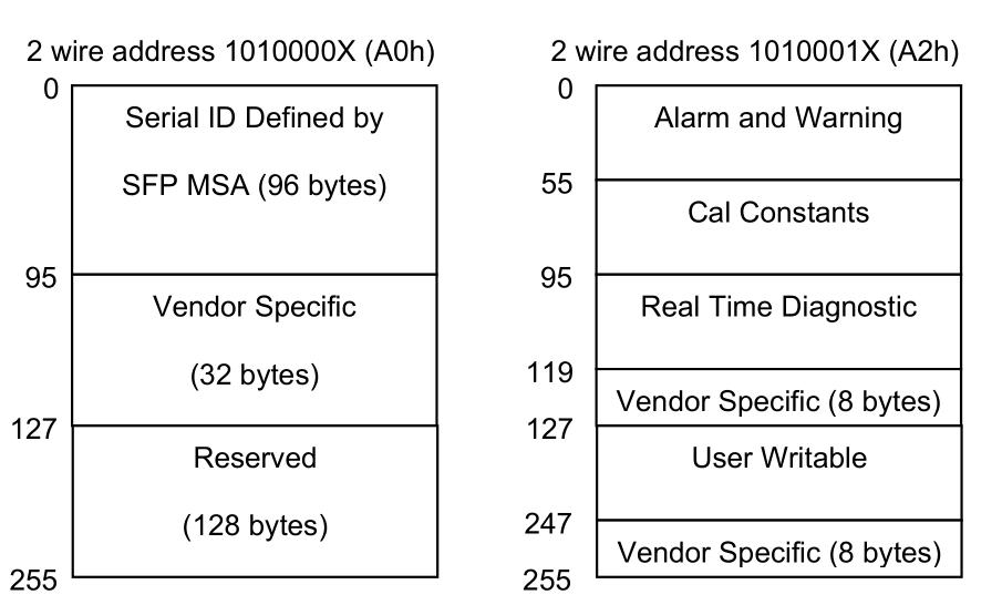 1.25Gbps Dual Fiber 80km CWDM SFP .png