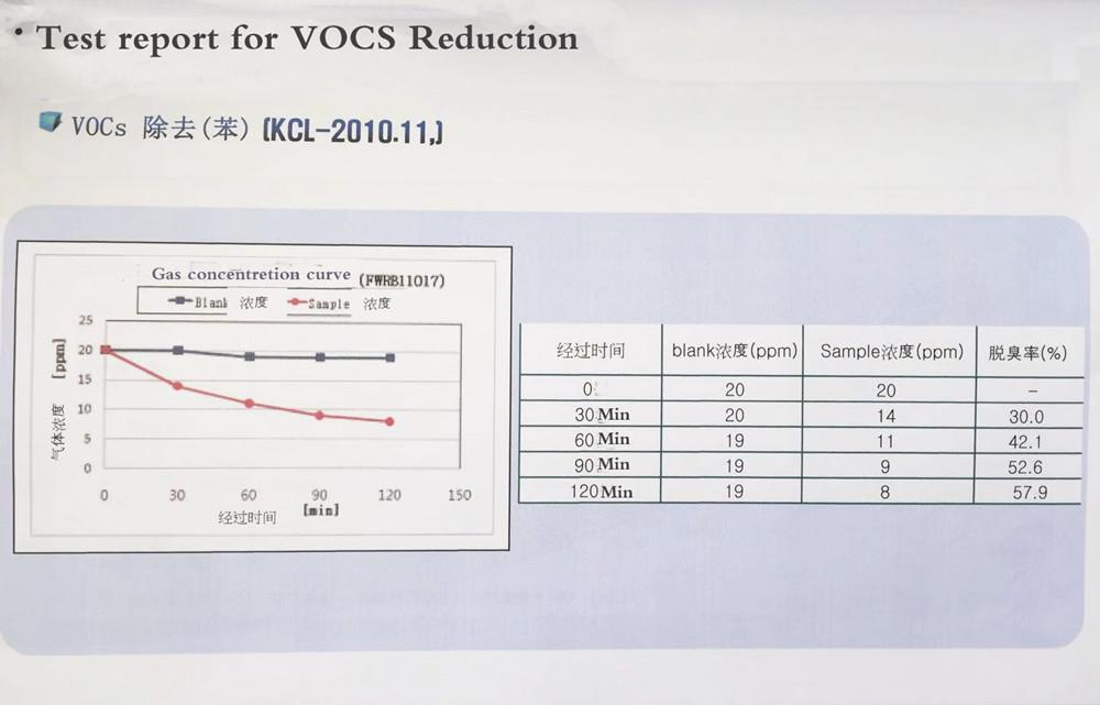 Vocs reduction
