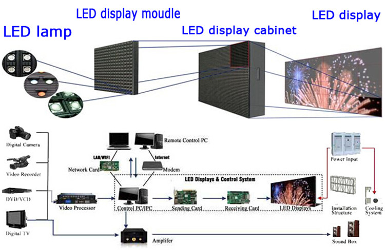 P10 outdoor led large screen