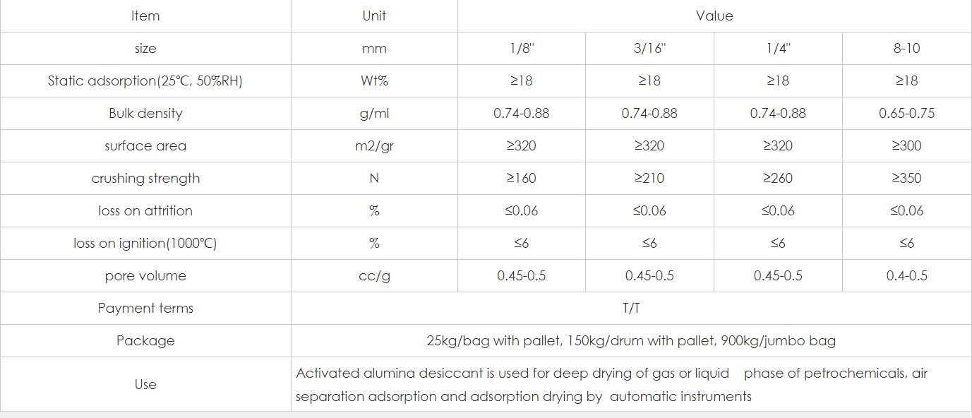 activated alumina specification.jpg