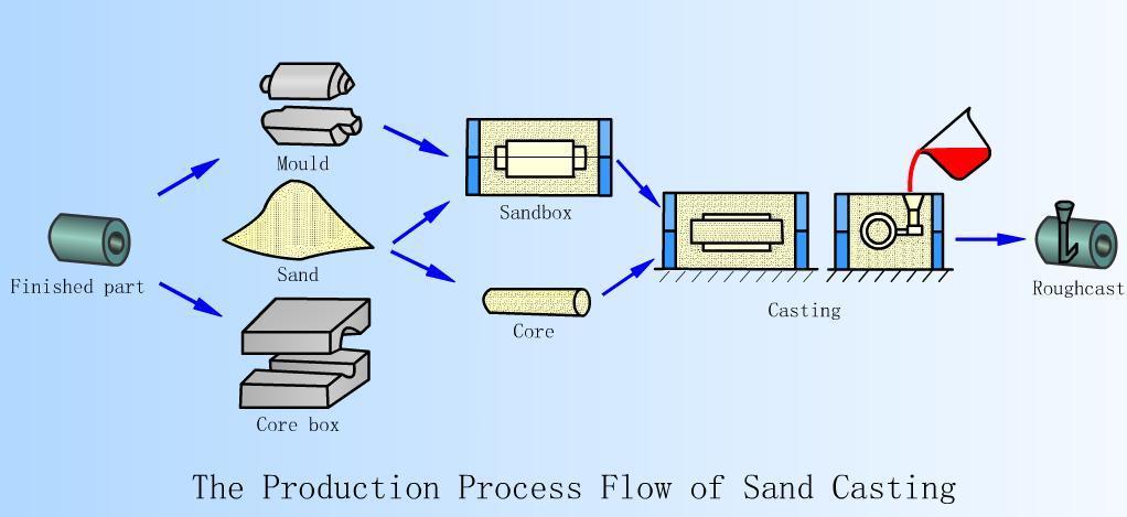 sand-casting-process