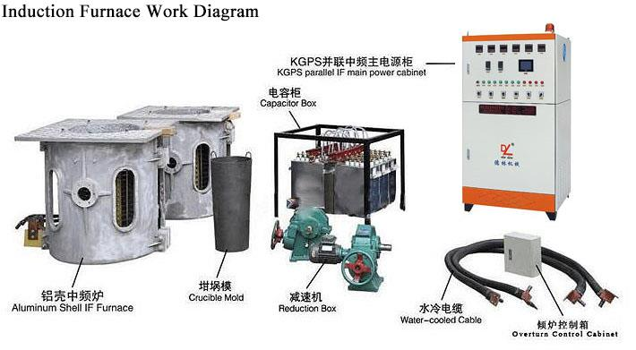Industrial metal melting furnace