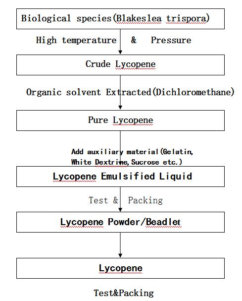 1%-20% Fermented Lycopene Powder for Men Health