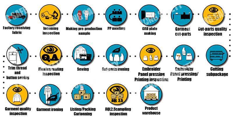 服装生产过程.jpg