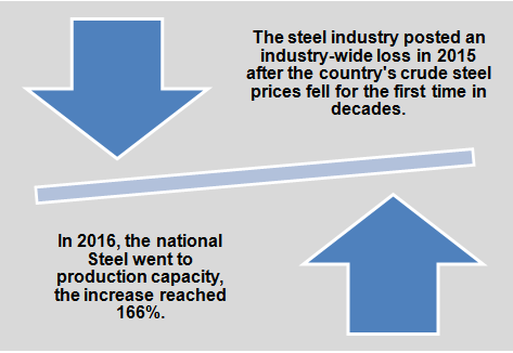 Name of the Steel industry inflection point