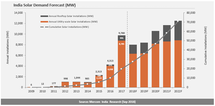 India Reach 6.6 GW Solar PV 2018 as of third quarter 2