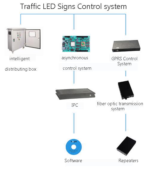 系统 控制 系统 .jpg