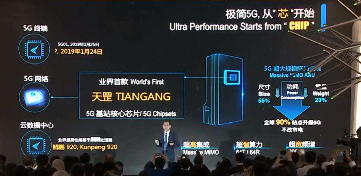 Huawei Released The First 5G Base Station Core Chip - Tiangang
