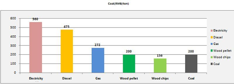 不同 燃料 成本 对比 柱状图