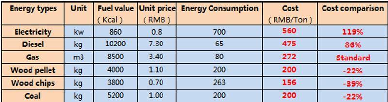 不同 燃料 成本 对比 表格