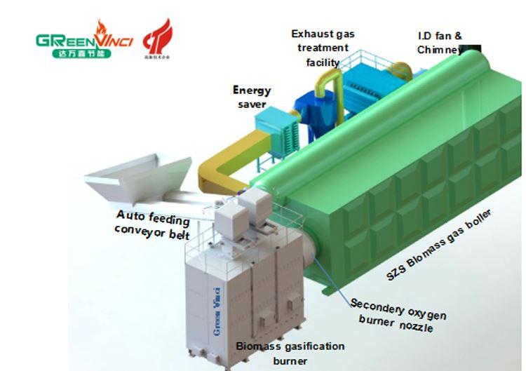 气化炉 对接 SZS 燃 生 物质 气 专用 锅炉, 场地 充足, 直接 对接 锅炉 燃烧