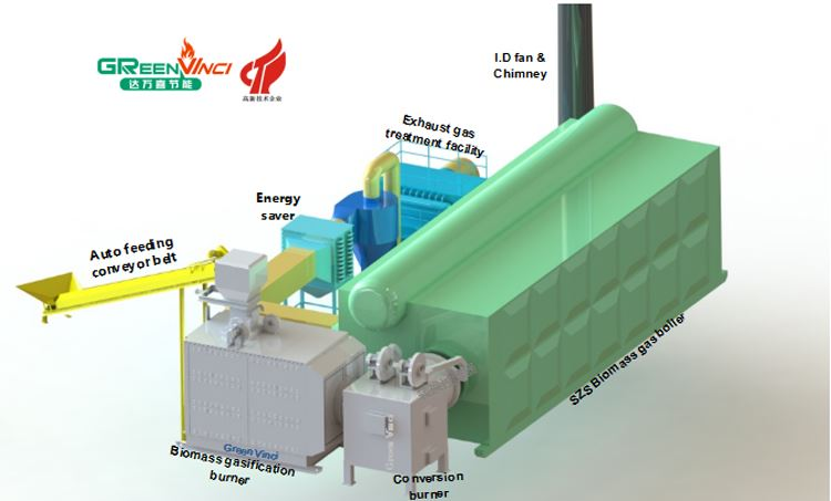 气化炉 对接 SZS 燃 生 物质 气 专用 锅炉, 由于 场地 限制, 加 转换 器 辅助 对接 锅炉 燃烧