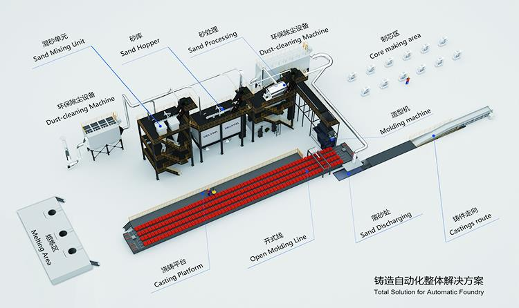 black metal sand moulding machine
