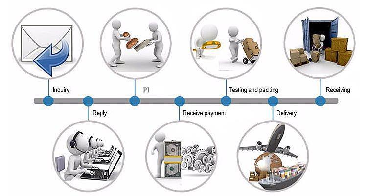 Transaction process