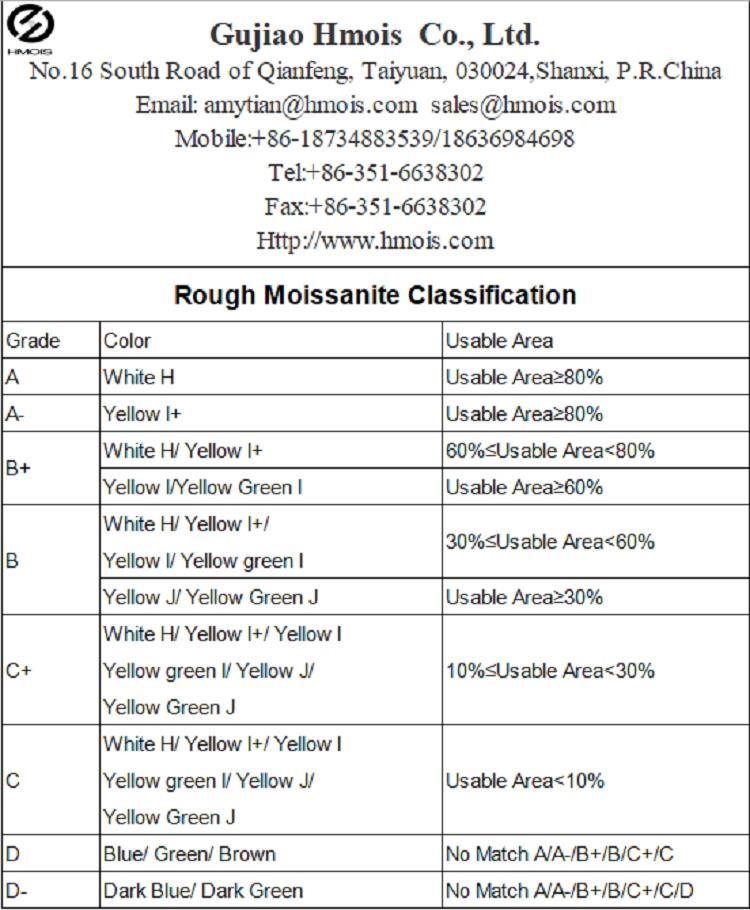 Classification de gros moissanite de haute qualité