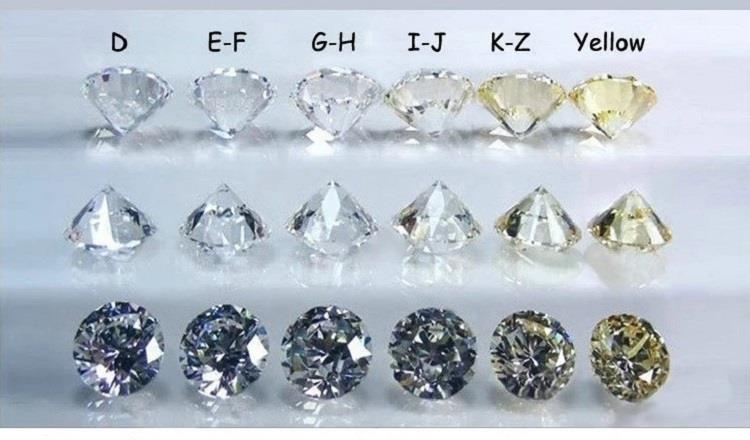 color degree of loose moissanite