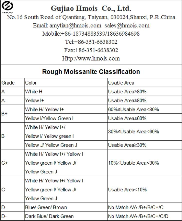 synthetic moissanite rough classification