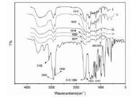 FT-IR analysis of n-vinylcaprolactam microgel