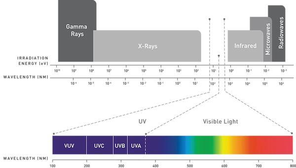 Different wavelength of UVA UVB and UVC