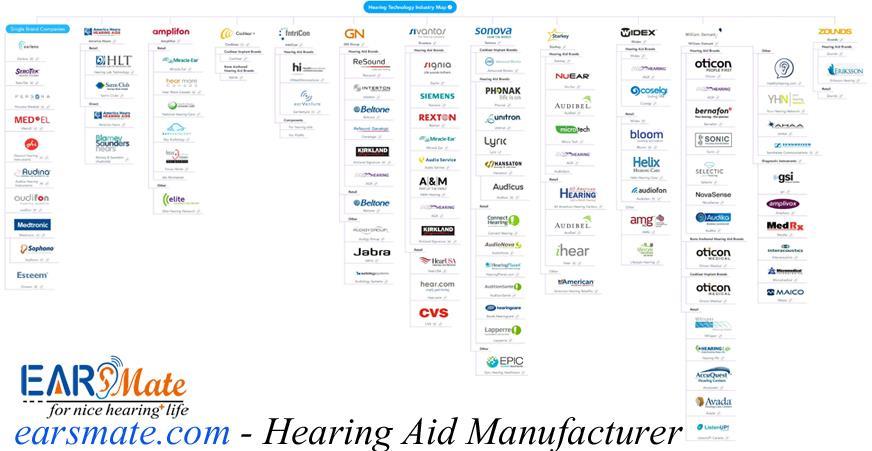 New Hearing Aid brand