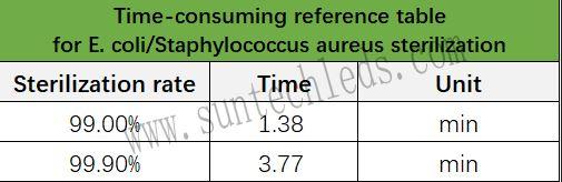 UVC sterilization rate