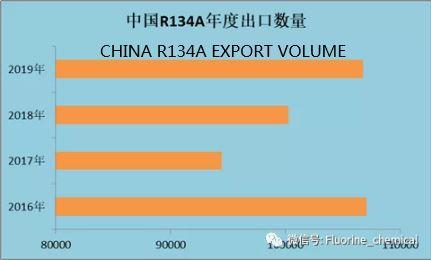 CHINA REFRIGERANT R134A