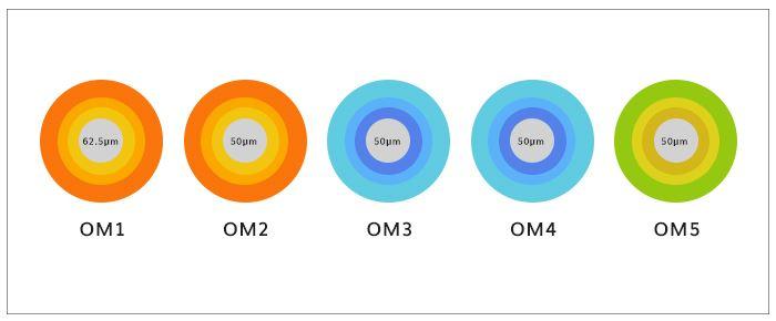 Multi mode fiber types