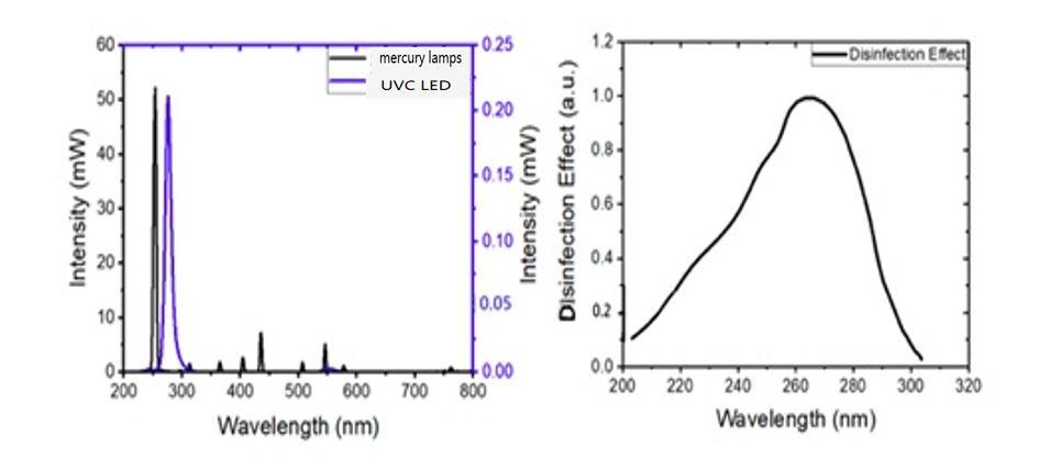 mercury lamps vs UCV LED