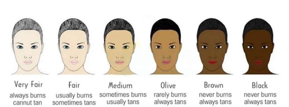 six skin types