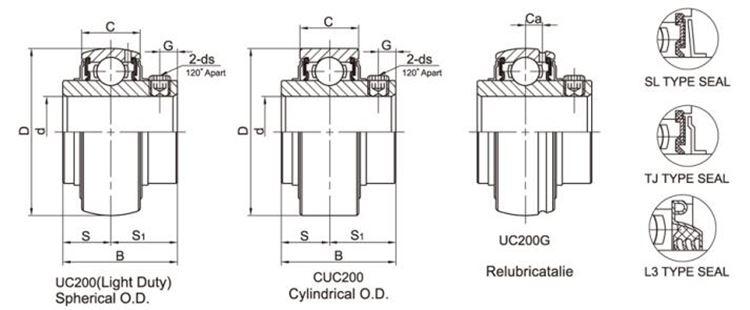 Black corner Pillow block insert ball bearing UC-5
