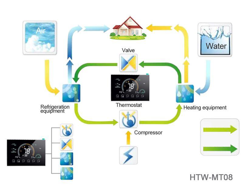 heat pump thermostat usage