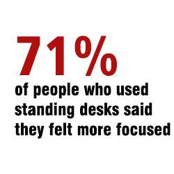 used standing desks said they felt more focused