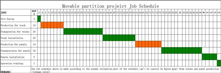 Movable Partition Production Schedule